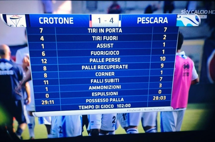 Crotone 1 Pescara 4. Doppio Melchiorri, Politano fallisce penality