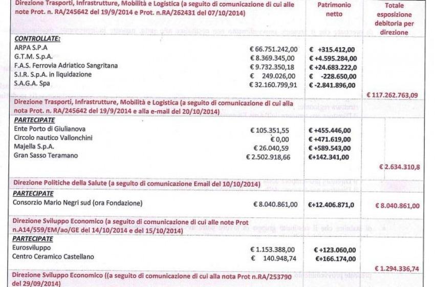 """Curriculum Vitae """"Regione Abruzzo"""": il conto è da 226 milioni"""