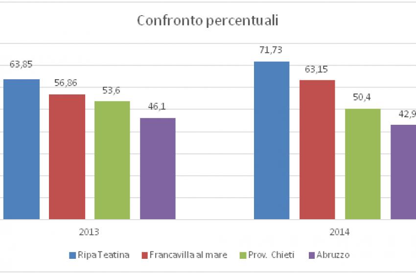 A Francavilla e Ripa Teatina percentuali di raccolta differenziata oltre la media