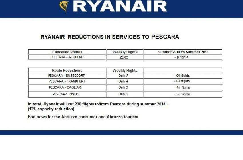 """Approvato emendamento """"piccoli aeroporti"""". Allora adesso RyanAir resta in Abruzzo?"""