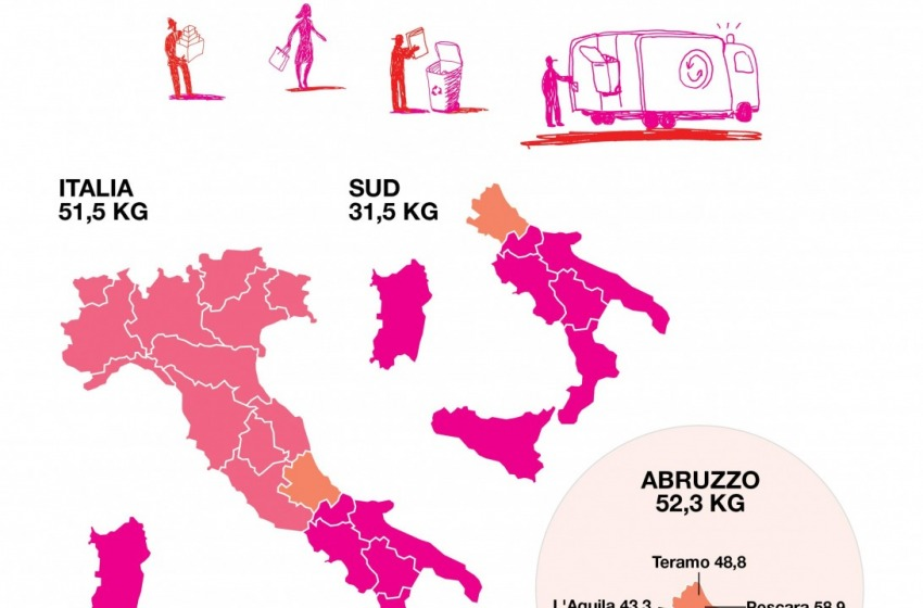 Raccolta differenziata di carta e cartone, bene l'Abruzzo