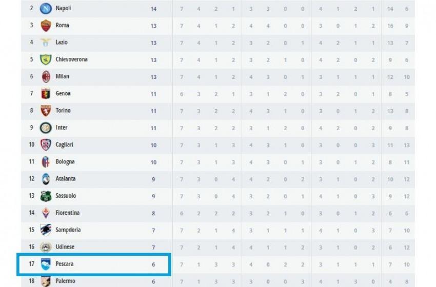 Il Delfino resta a quota 6 in classifica: confermato lo 0-3 a tavolino contro il Sassuolo.