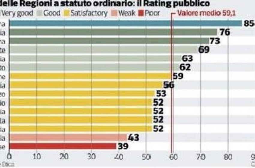 Bilancio delle Regioni a statuto ordinario. Quello dell'Abruzzo è «Satisfactory»