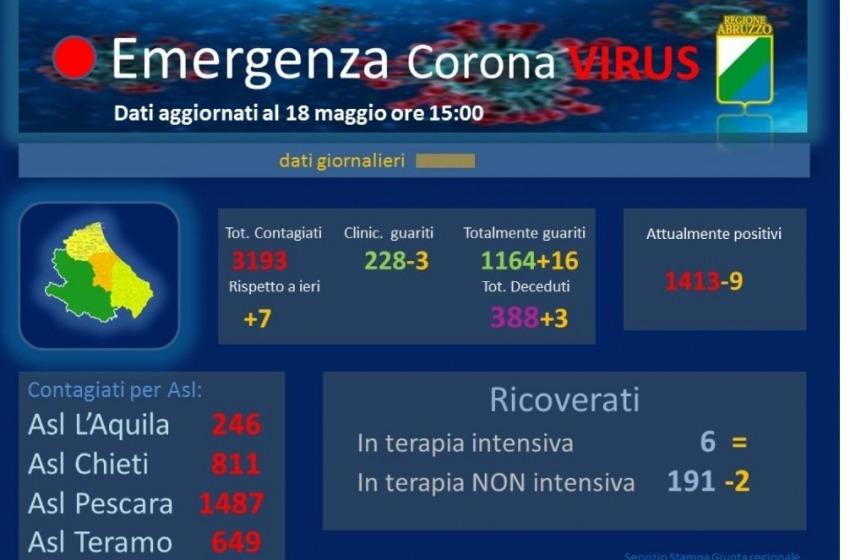 Emergenza Coronavirus: nessun nuovo contagio a Pescara. E' la prima volta!