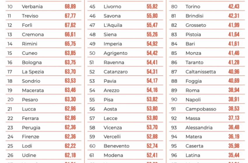 Pescara tra le peggiori citta' d'Italia in tema ambientale