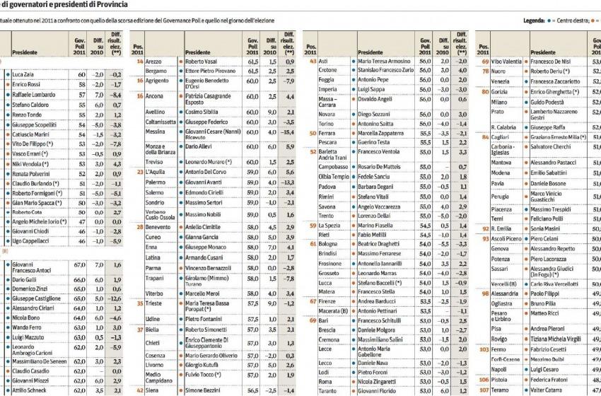 La classifica degli inutili