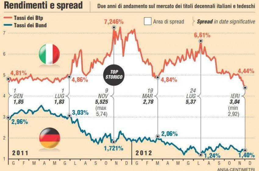 Parla Berlusconi. Spread Su