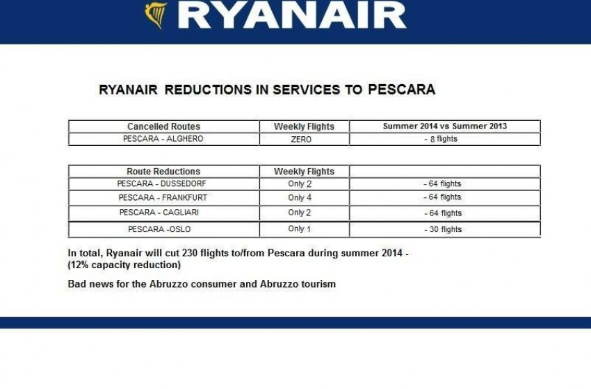 Turismo ko. Ryanair cancella voli con Germania e Norvegia