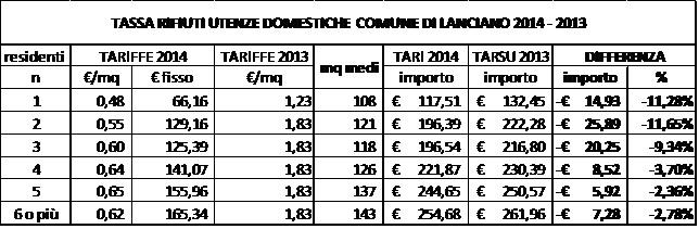 A lanciano arriva la nuova tari meno rifiuti produci for Tari utenze non domestiche